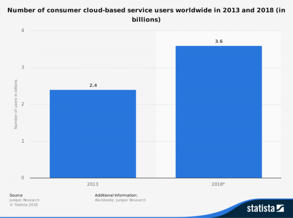 2018 Cloud Computing Users Graphic